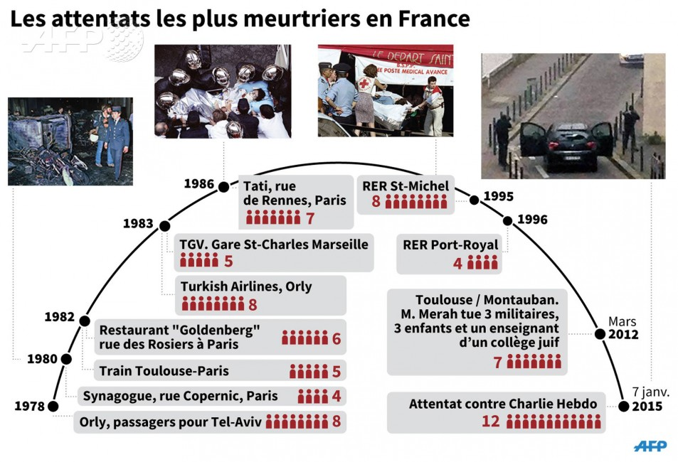 liste-attentat-france